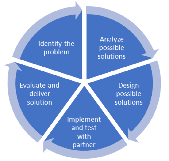 Project Cycle: Identify the problem, Analyze possible solutions, Design possible solutions, Implement and test with a partner, Evaluate and deliver solution